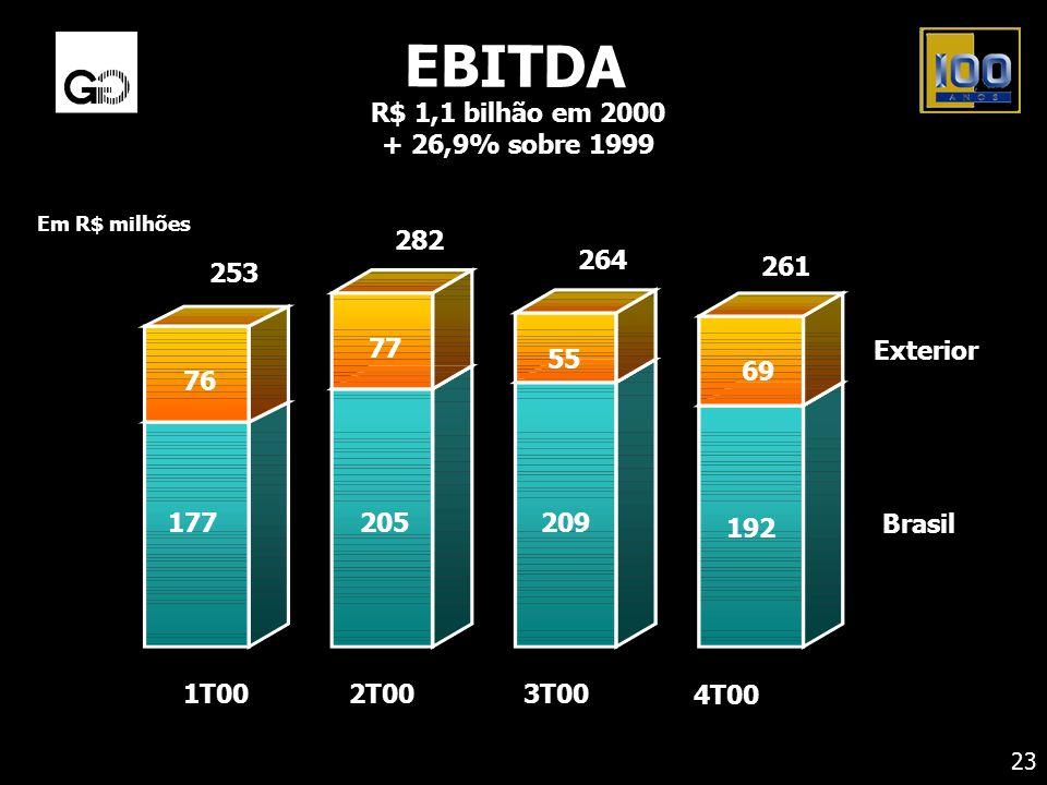 EBITDA R$ 1,1 bilhão em 2000 + 26,9% sobre 1999 Exterior Brasil 261