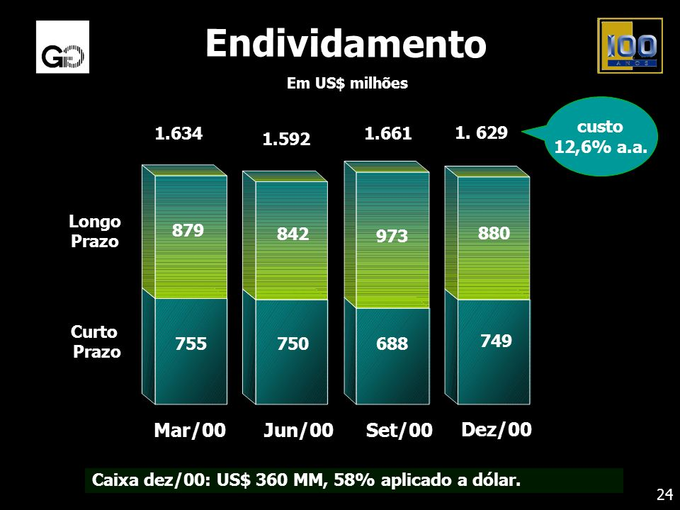 Endividamento Mar/00 Dez/00 Jun/00 Set/00 custo 12,6% a.a. Curto Prazo
