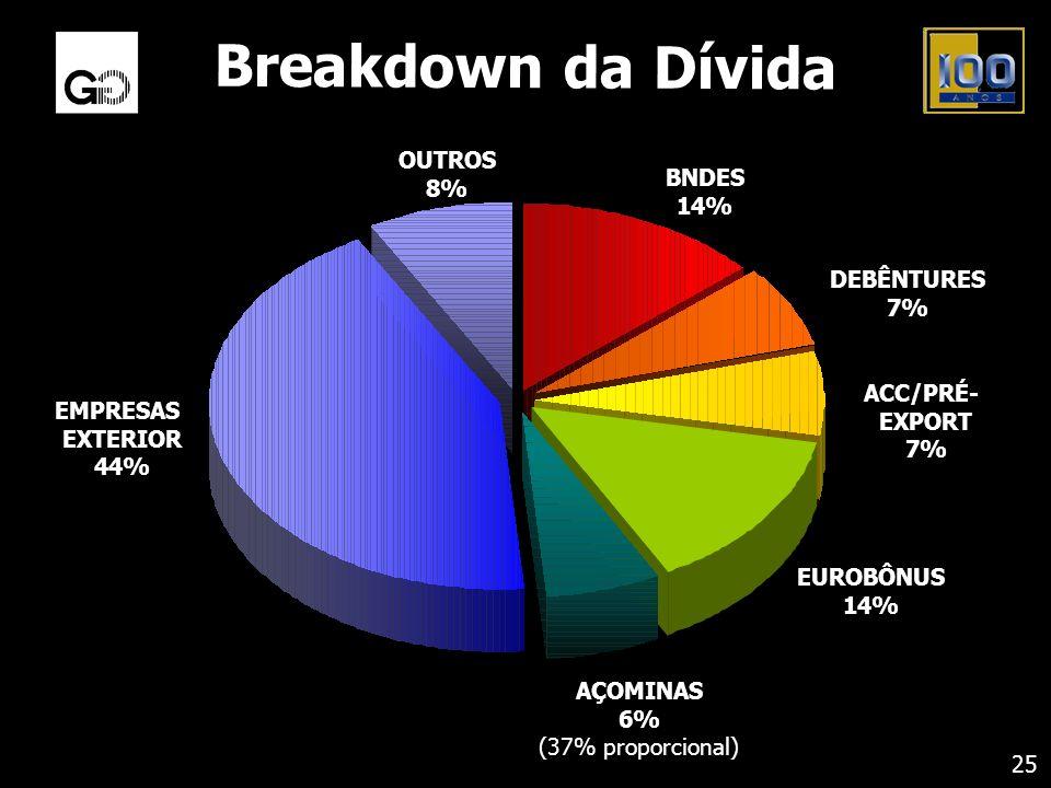 Breakdown da Dívida OUTROS 8% BNDES DEBÊNTURES ACC/PRÉ- EMPRESAS