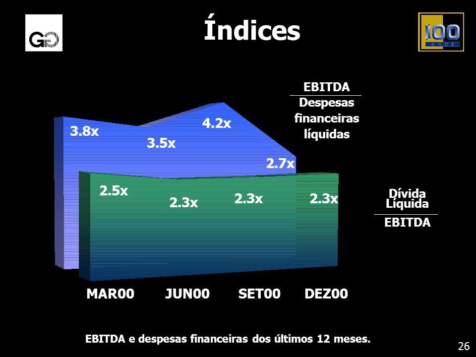 EBITDA e despesas financeiras dos últimos 12 meses.