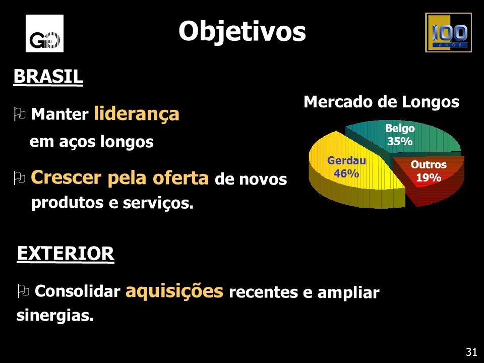 Objetivos BRASIL EXTERIOR Manter liderança em aços longos