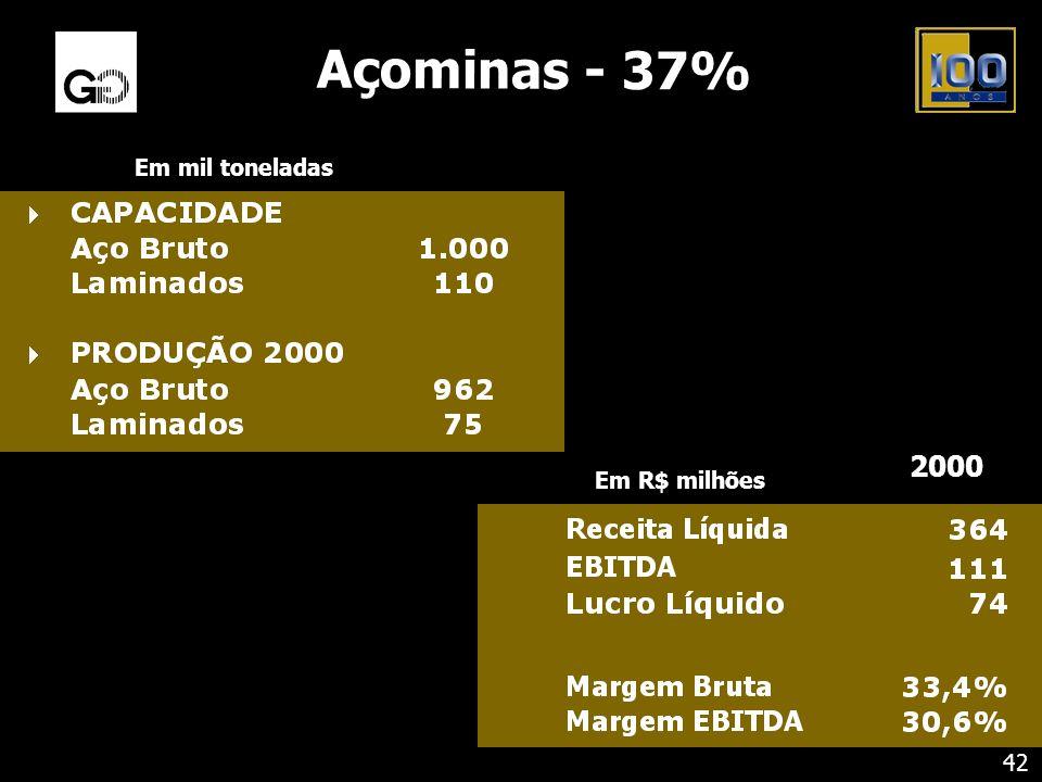 Açominas - 37% Em mil toneladas Em R$ milhões 2000 42
