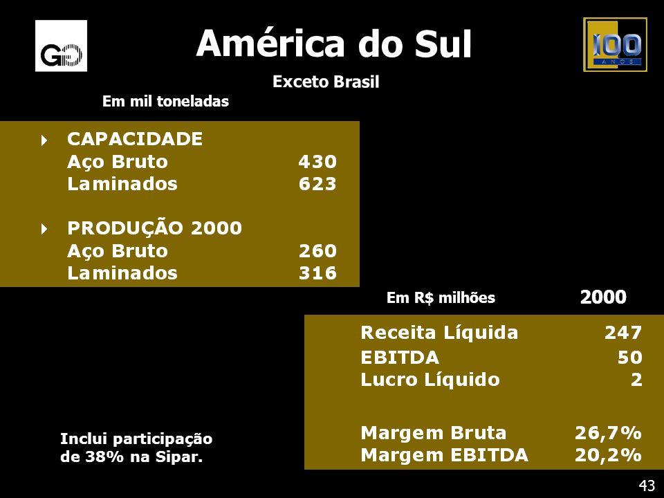 América do Sul 2000 Exceto Brasil Em mil toneladas Em R$ milhões