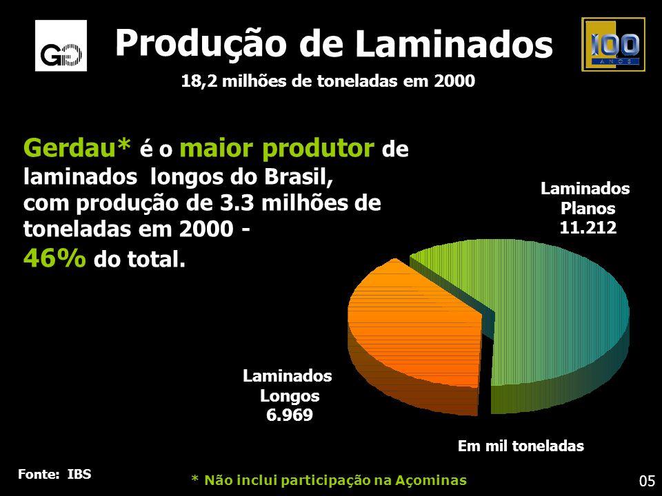 18,2 milhões de toneladas em 2000
