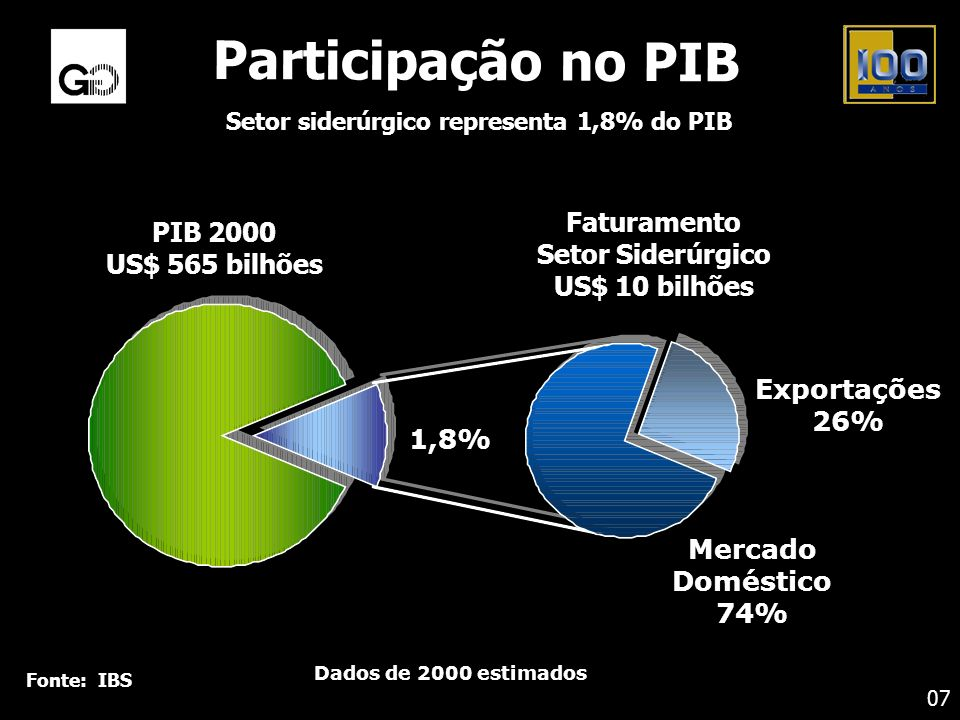 Setor siderúrgico representa 1,8% do PIB