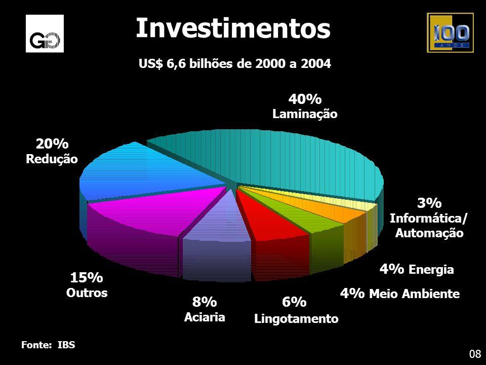 Investimentos 20% 40% 3% 4% Energia 4% Meio Ambiente 6% Lingotamento