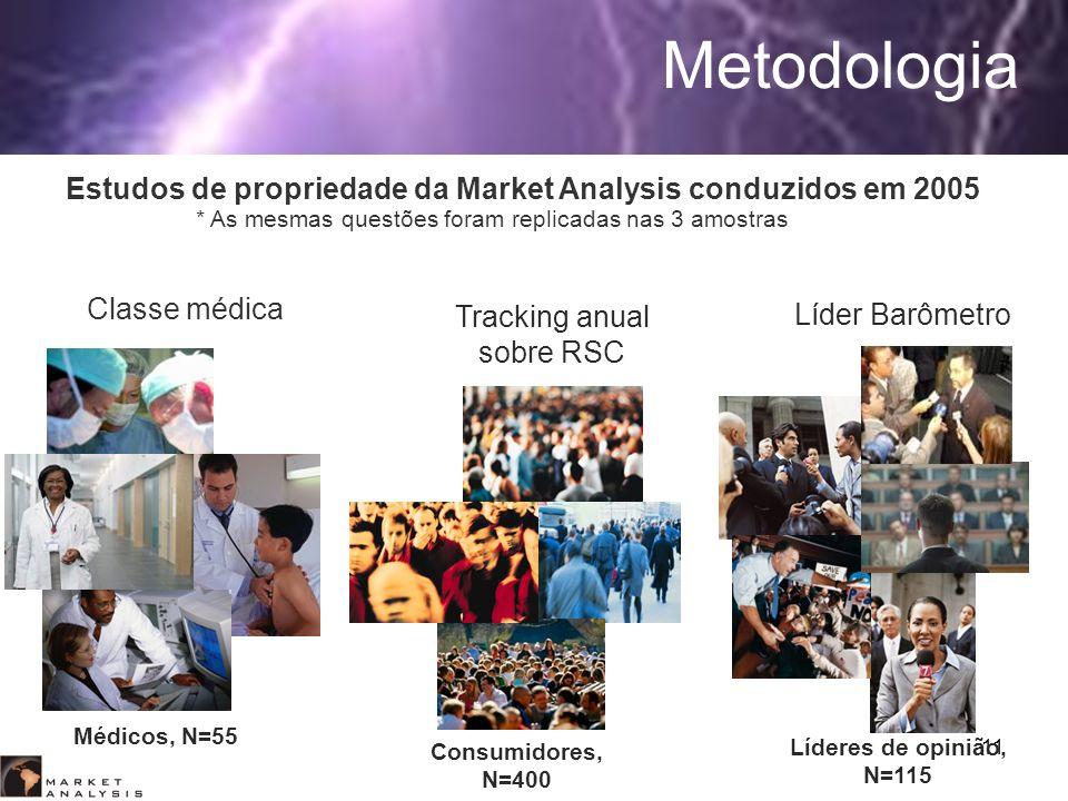 Estudos de propriedade da Market Analysis conduzidos em 2005