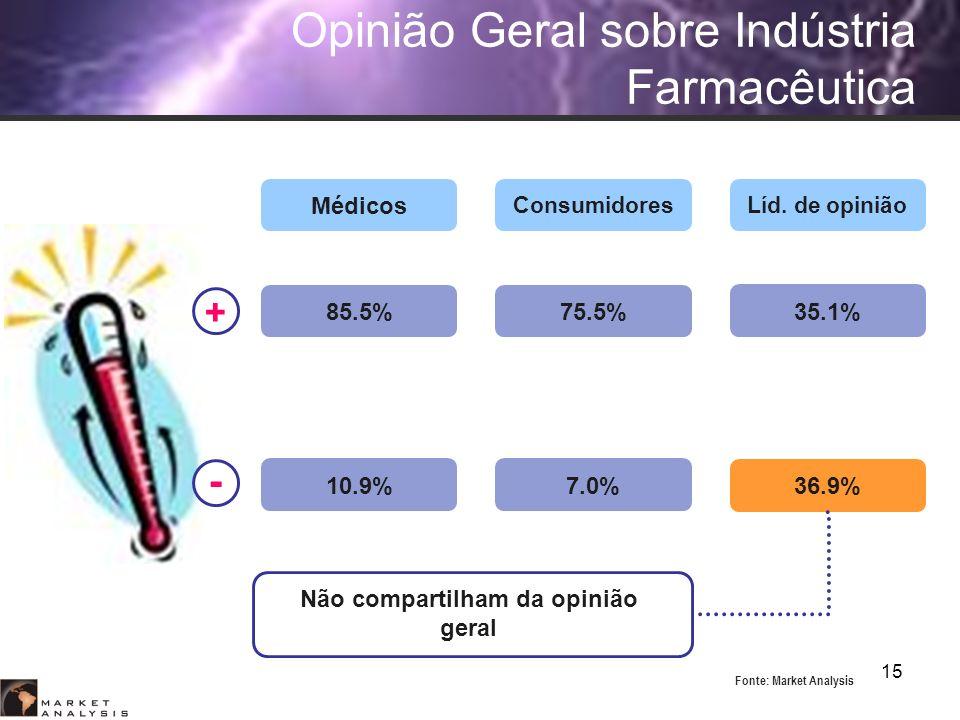 Opinião Geral sobre Indústria Farmacêutica
