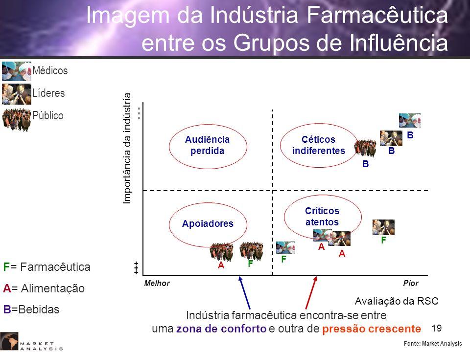Imagem da Indústria Farmacêutica entre os Grupos de Influência