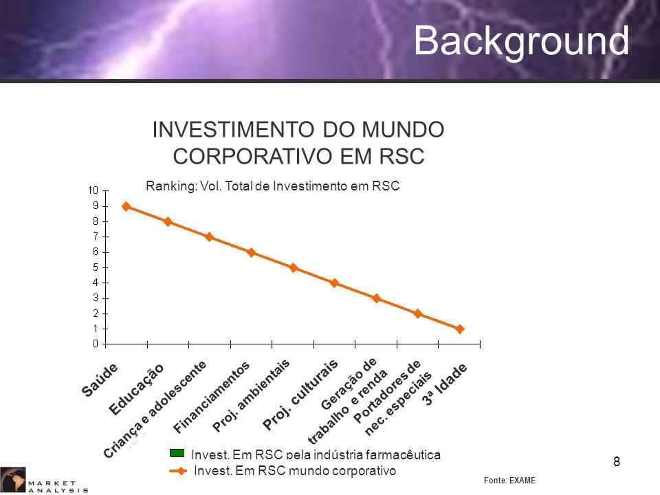 INVESTIMENTO DO MUNDO CORPORATIVO EM RSC