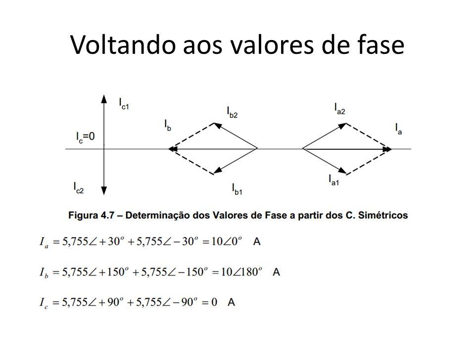 Conclusão de eletrodinamica