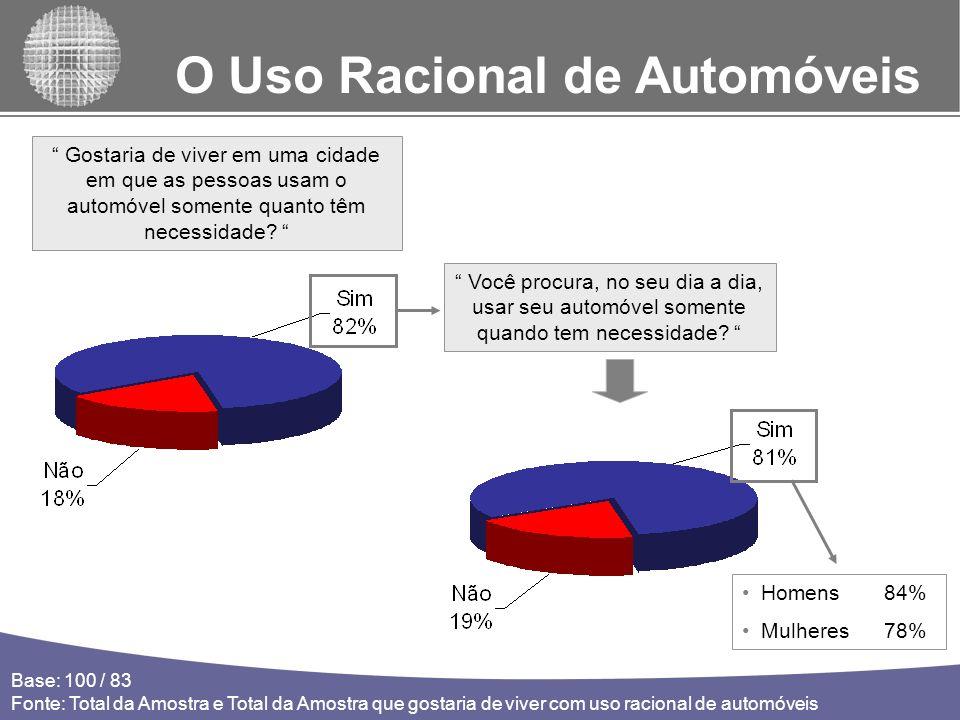 O Uso Racional de Automóveis