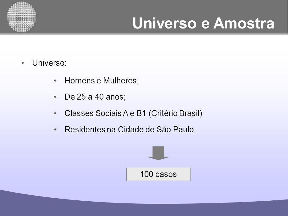 Universo e Amostra Universo: Homens e Mulheres; De 25 a 40 anos;