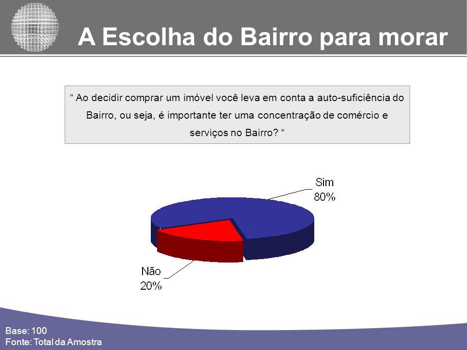 A Escolha do Bairro para morar