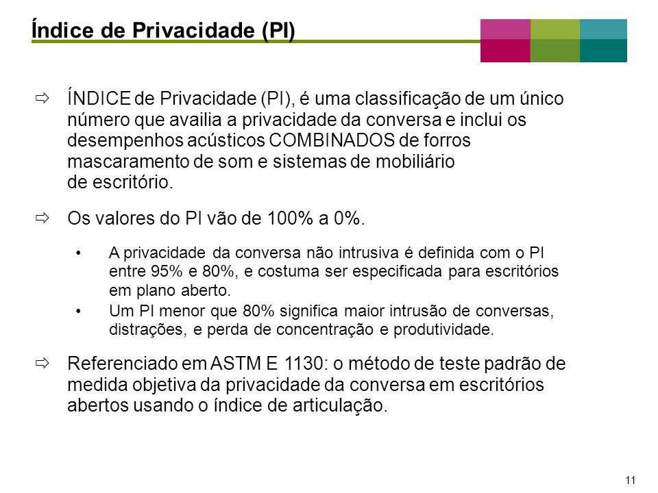 Índice de Privacidade (PI)