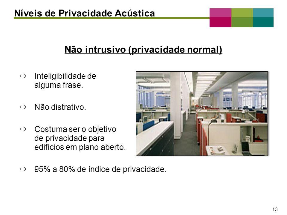 Não intrusivo (privacidade normal)