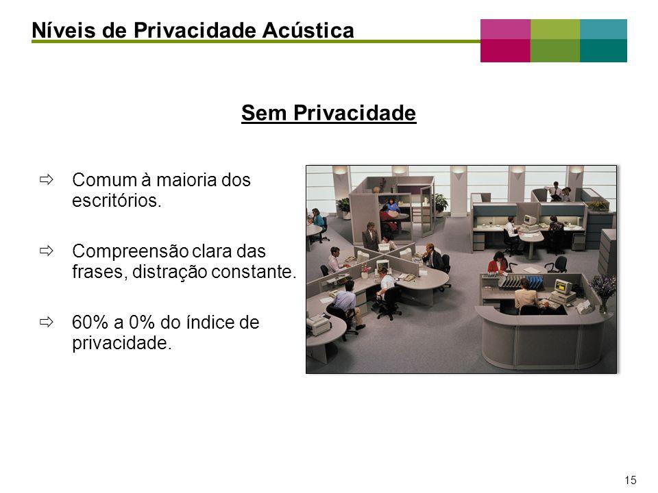 Níveis de Privacidade Acústica
