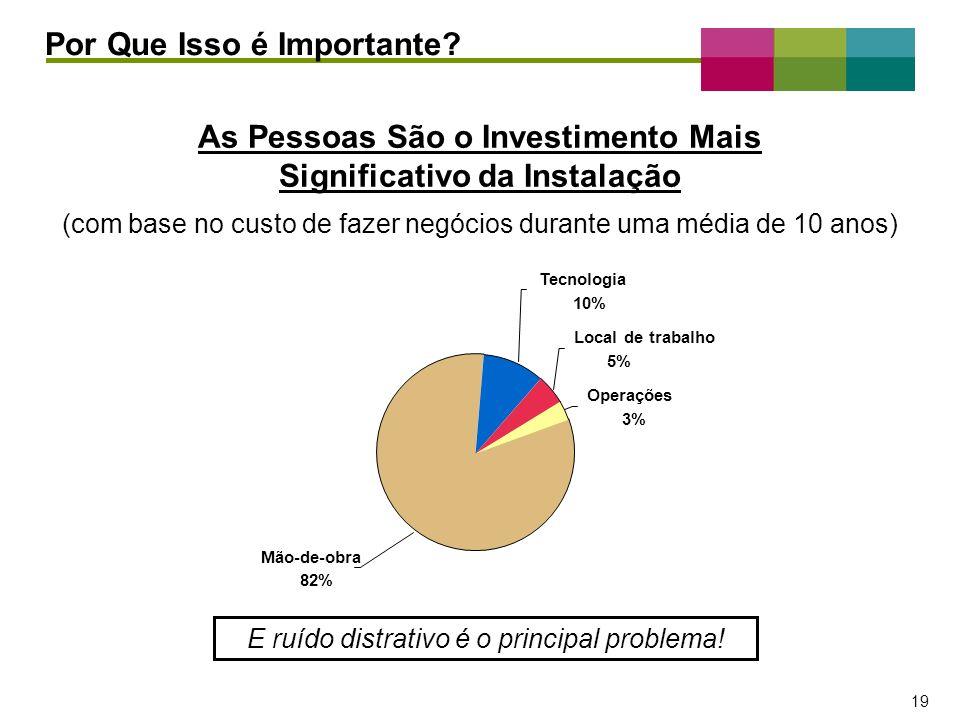 As Pessoas São o Investimento Mais Significativo da Instalação