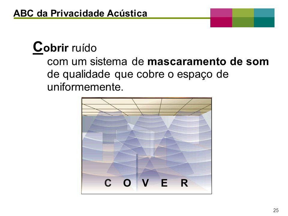 ABC da Privacidade Acústica