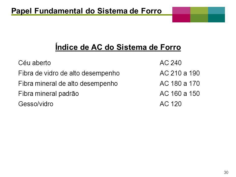 Índice de AC do Sistema de Forro