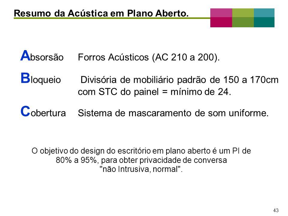 Absorsão Forros Acústicos (AC 210 a 200).