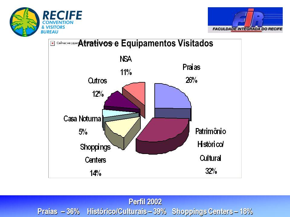 Praias – 36% Histórico/Culturais – 39% Shoppings Centers – 18%