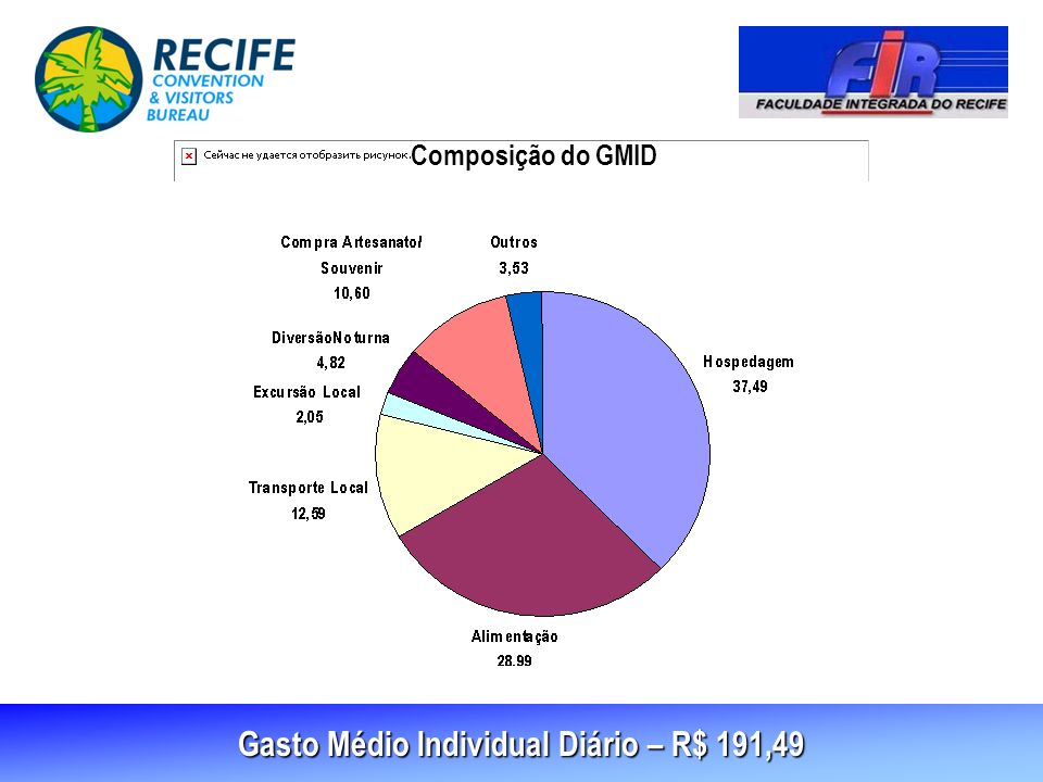 Gasto Médio Individual Diário – R$ 191,49