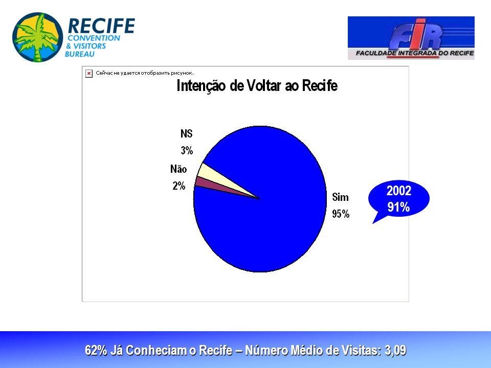 62% Já Conheciam o Recife – Número Médio de Visitas: 3,09