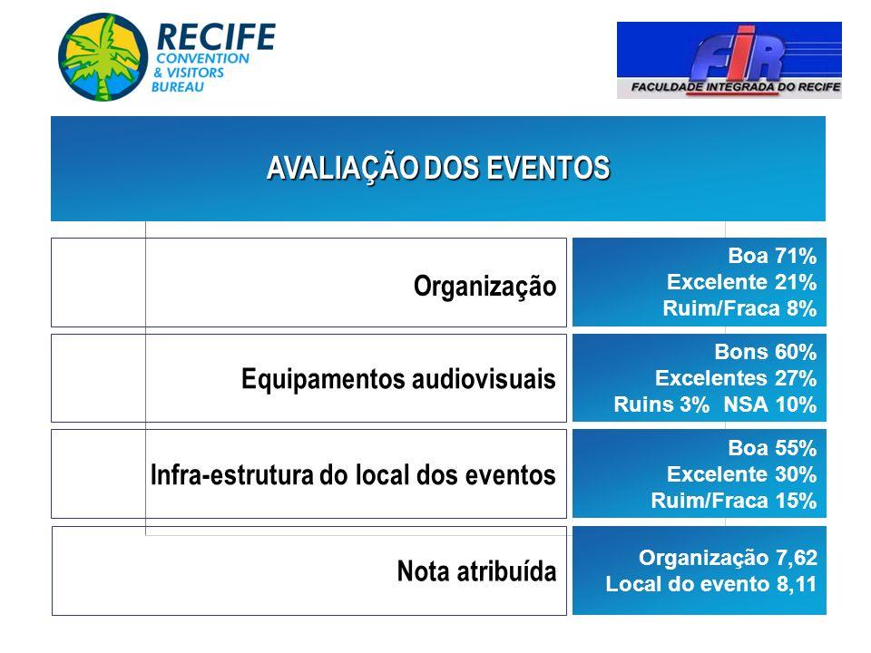 AVALIAÇÃO DOS EVENTOS Organização Equipamentos audiovisuais