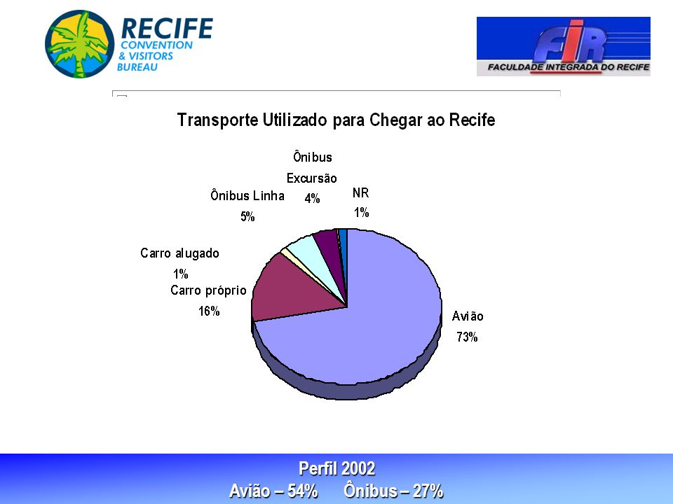 Perfil 2002 Avião – 54% Ônibus – 27%
