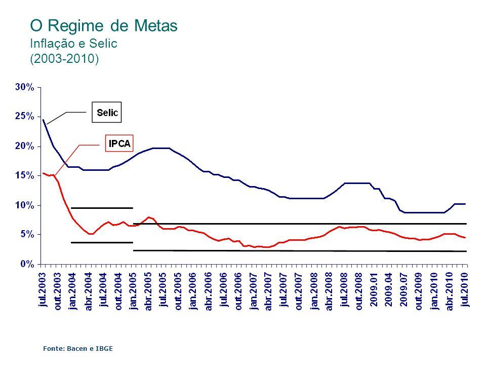 O Regime de Metas Inflação e Selic (2003-2010)