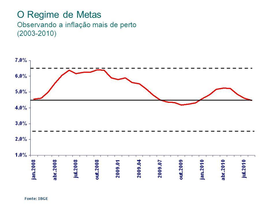 O Regime de Metas Observando a inflação mais de perto (2003-2010)