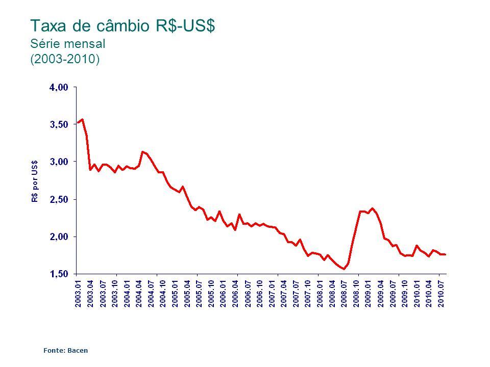Taxa de câmbio R$-US$ Série mensal (2003-2010)