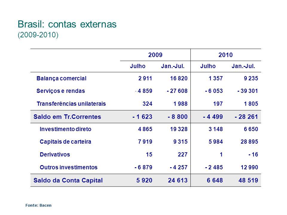 Brasil: contas externas (2009-2010)