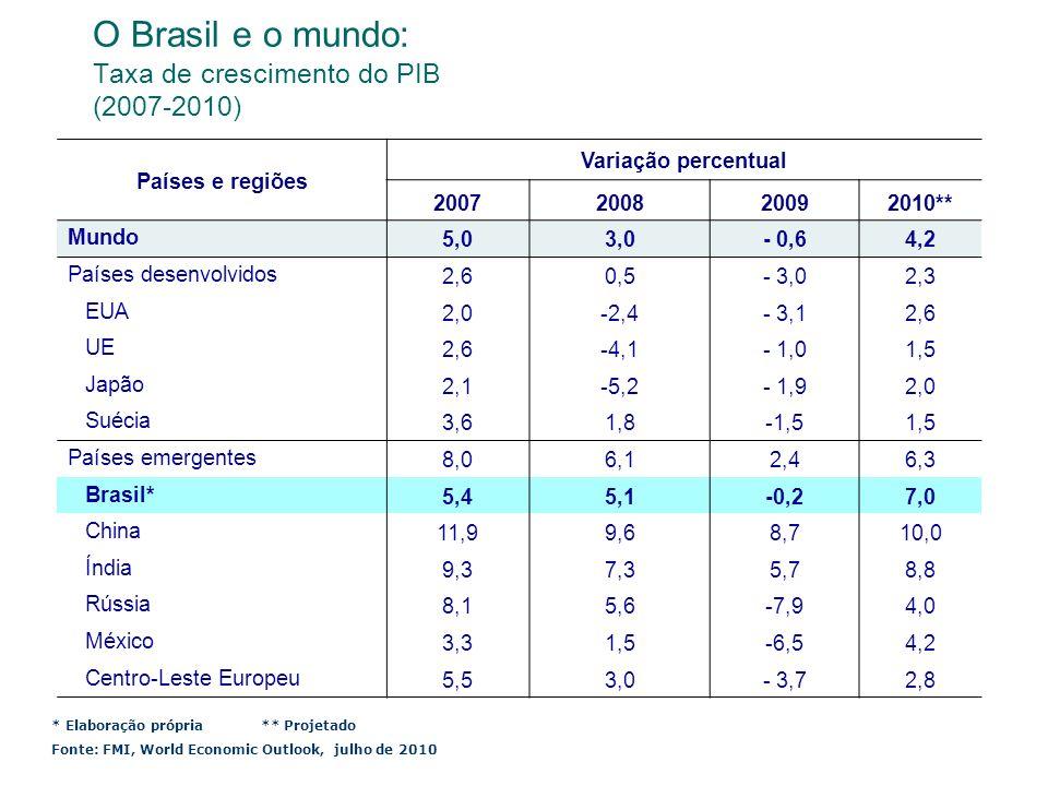 O Brasil e o mundo: Taxa de crescimento do PIB (2007-2010)