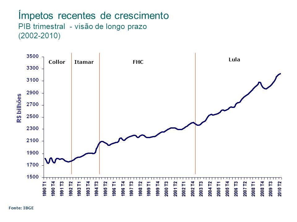 Ímpetos recentes de crescimento PIB trimestral - visão de longo prazo (2002-2010)