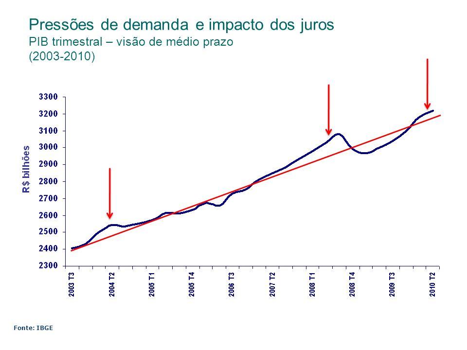 Pressões de demanda e impacto dos juros PIB trimestral – visão de médio prazo (2003-2010)