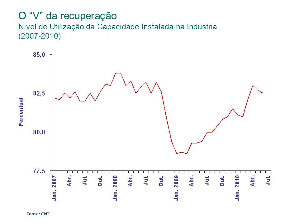 O V da recuperação Nível de Utilização da Capacidade Instalada na Indústria (2007-2010)