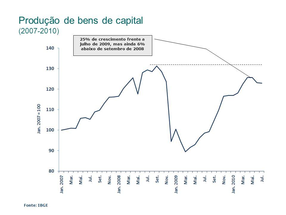 Produção de bens de capital (2007-2010)