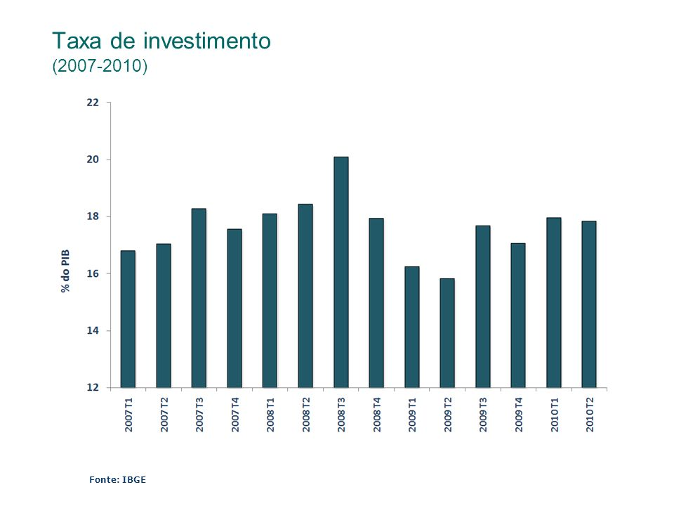 Taxa de investimento (2007-2010)