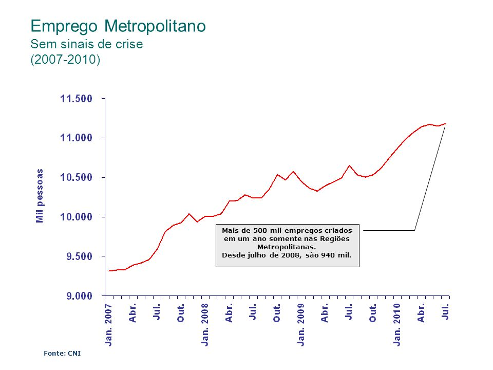 Emprego Metropolitano Sem sinais de crise (2007-2010)