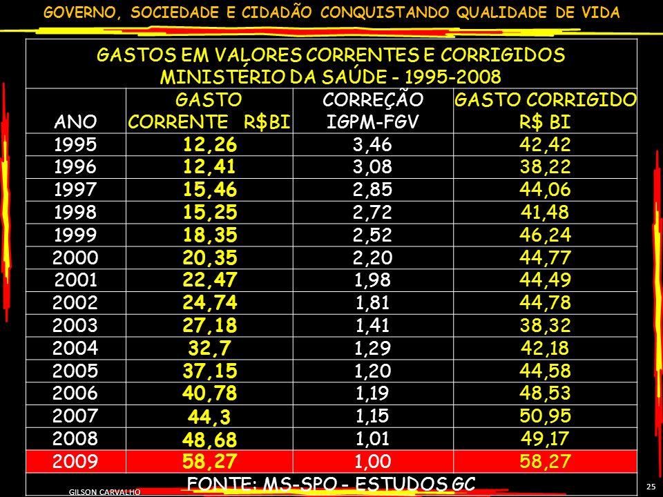 FONTE: MS-SPO - ESTUDOS GC