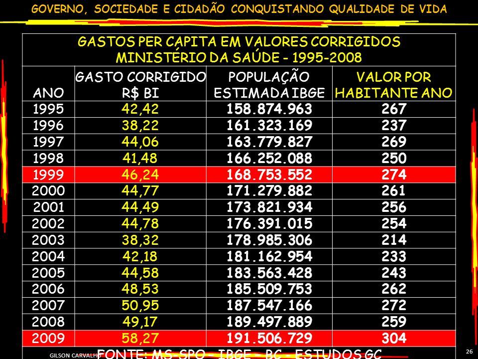 POPULAÇÃO ESTIMADA IBGE VALOR POR HABITANTE ANO