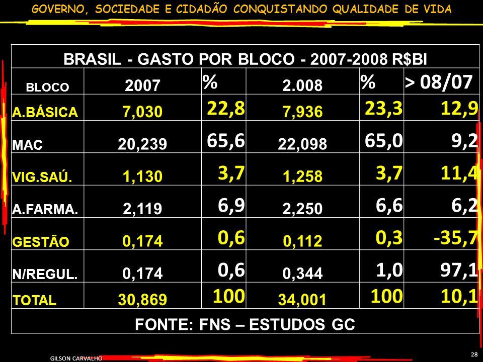 BRASIL - GASTO POR BLOCO - 2007-2008 R$BI