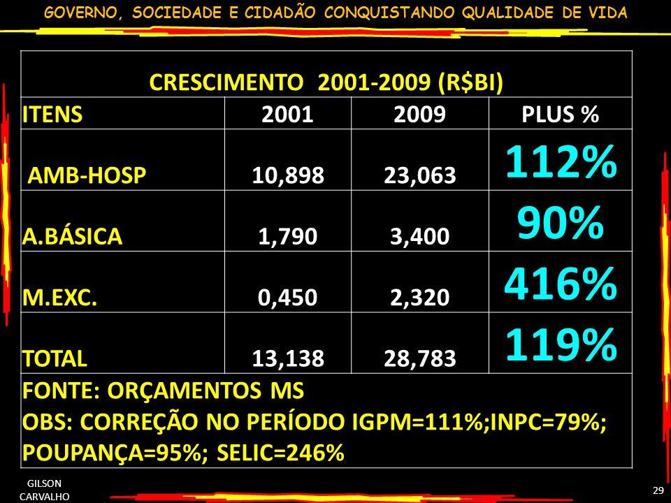 112% 90% 416% 119% CRESCIMENTO 2001-2009 (R$BI) ITENS 2001 2009 PLUS %
