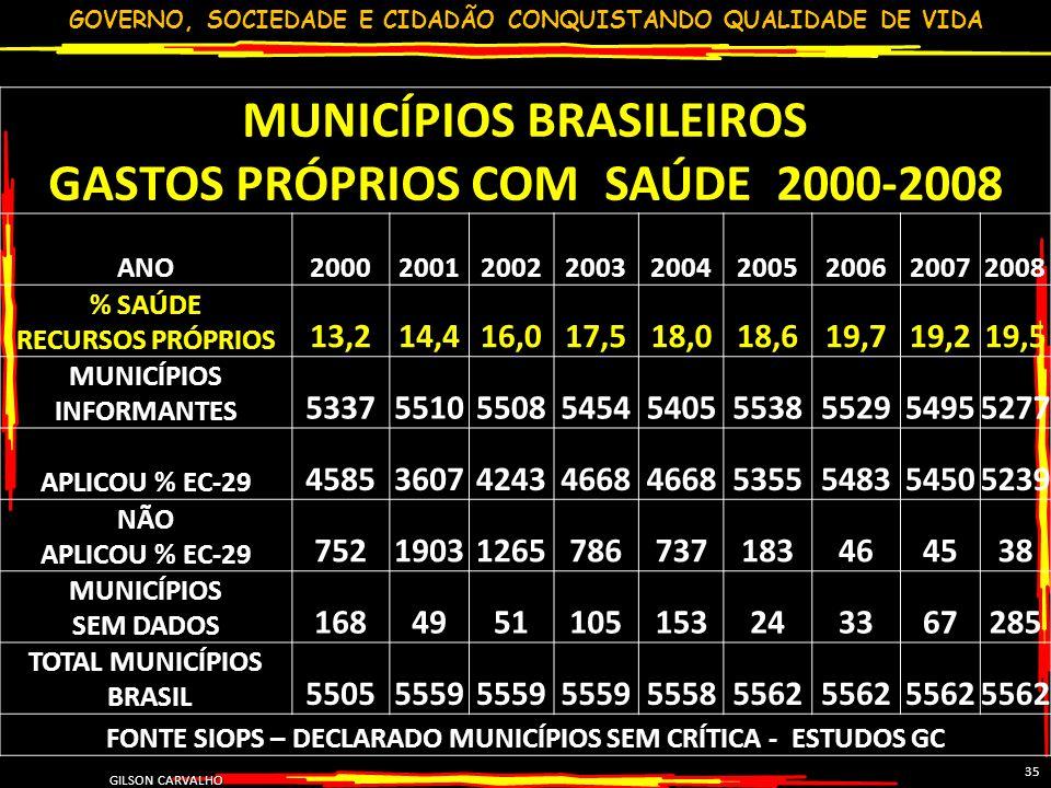 MUNICÍPIOS BRASILEIROS GASTOS PRÓPRIOS COM SAÚDE 2000-2008