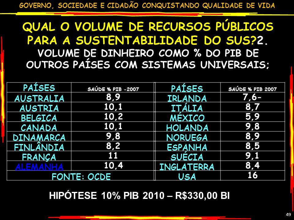 QUAL O VOLUME DE RECURSOS PÚBLICOS PARA A SUSTENTABILIDADE DO SUS. 2