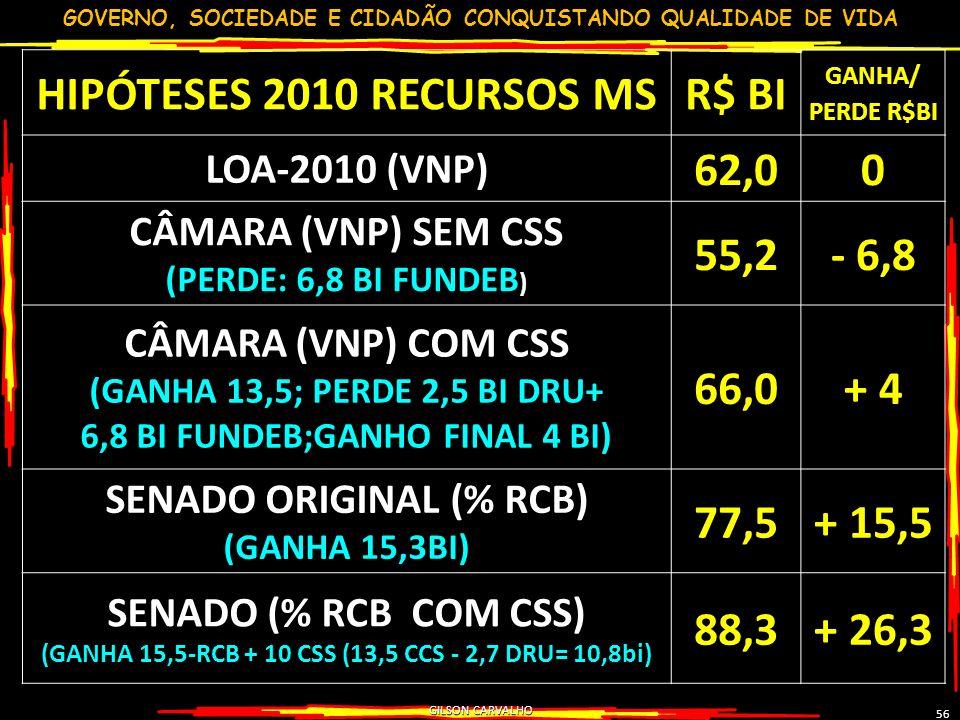 HIPÓTESES 2010 RECURSOS MS R$ BI 62,0 55,2 - 6,8 66,0 + 4 77,5 + 15,5