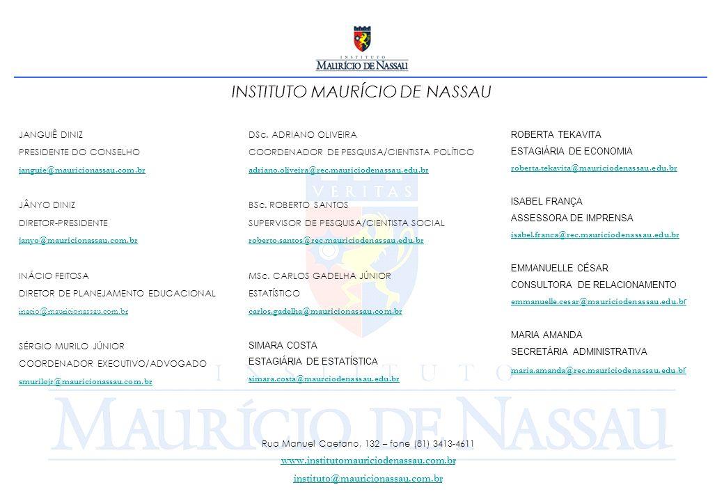 INSTITUTO MAURÍCIO DE NASSAU