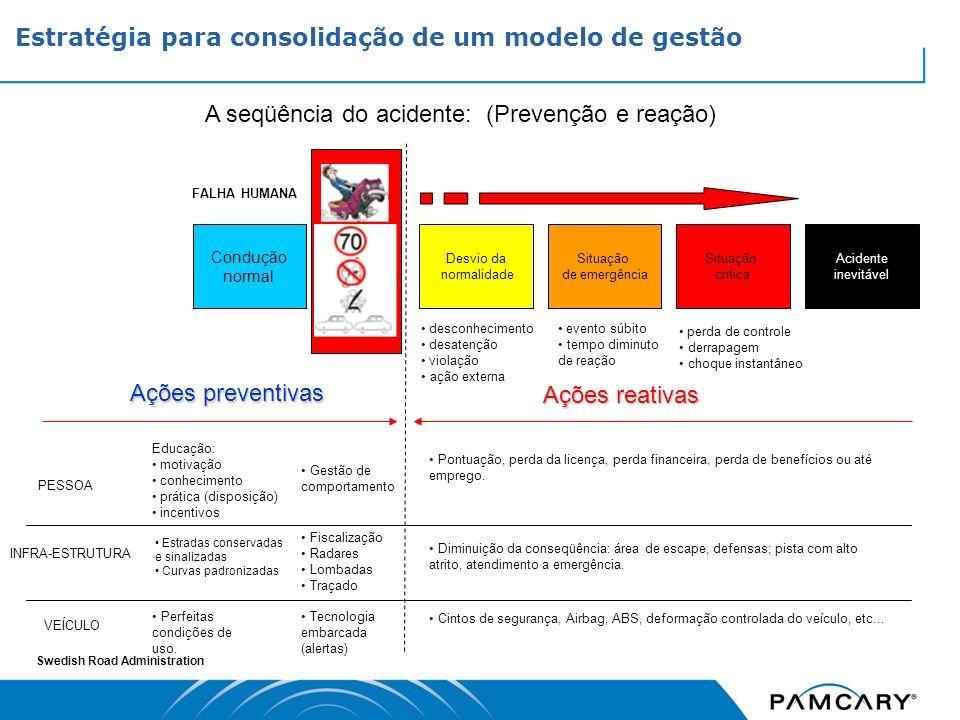 Estratégia para consolidação de um modelo de gestão
